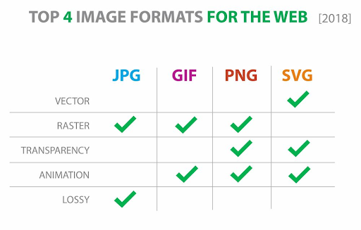 A Table Showing The Benefits Behind the Top 4 Image Formats for the Web