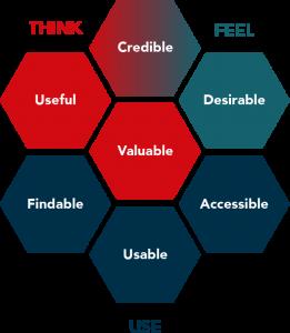 Diagram of UX Honeycomb Optimised by Katerina Karagianni
