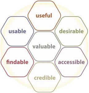 Diagram of UX Honeycomb