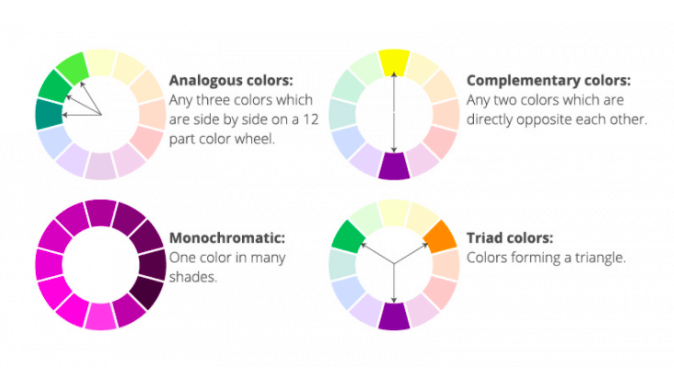 A simple display and overview of colour harmonies