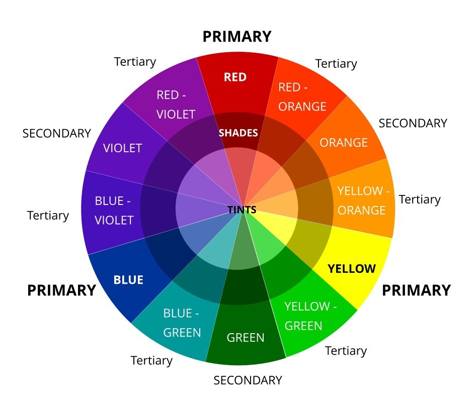 A simple display and overview of the colour wheel