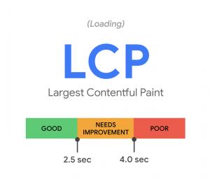Largest Contentful Paint Metrics